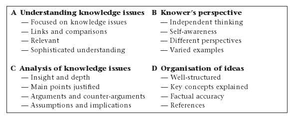 theory of knowledge essay criteria Theory of knowledge criteria the essay and presentation will be philosophical discussions of knowledge • essays which state that knowledge is.