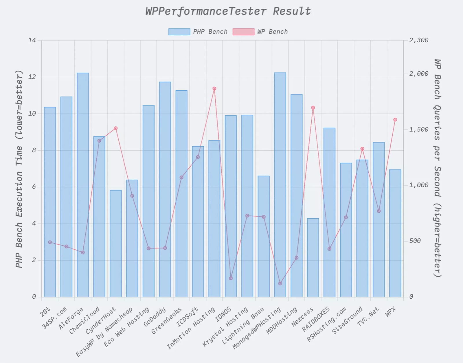 Nexcess Leads in PHP Performance, WordPress Queries in New Report