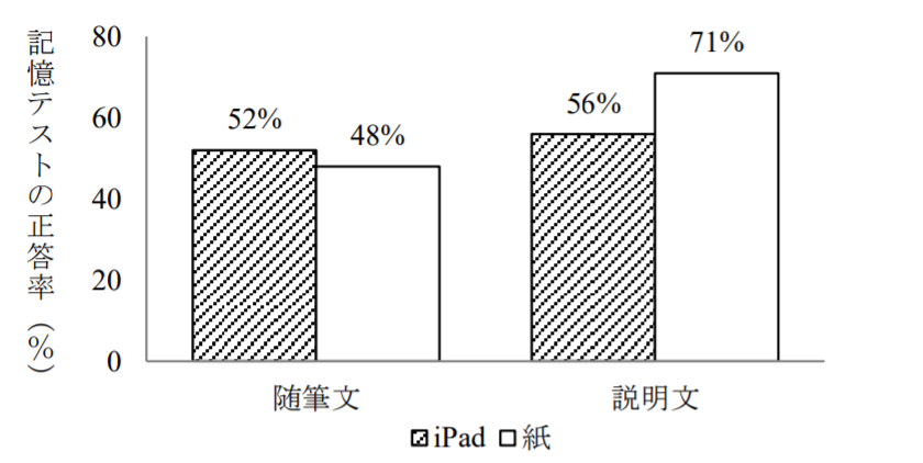 電子書籍(iPad)と紙の書籍の記憶テスト正答率(%)の比較