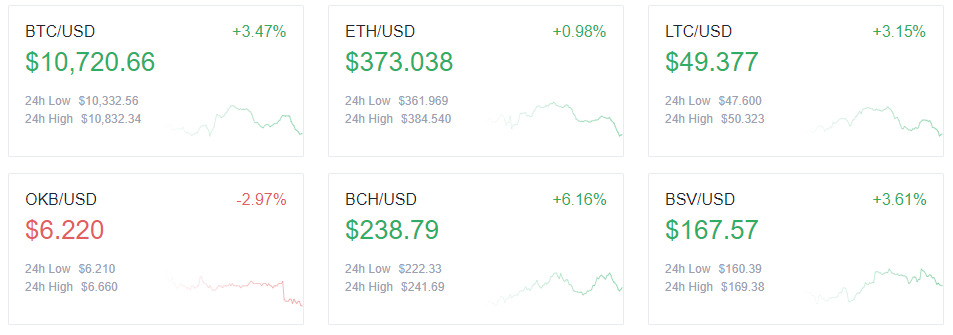 Top cryptocurrency prices - 9/15