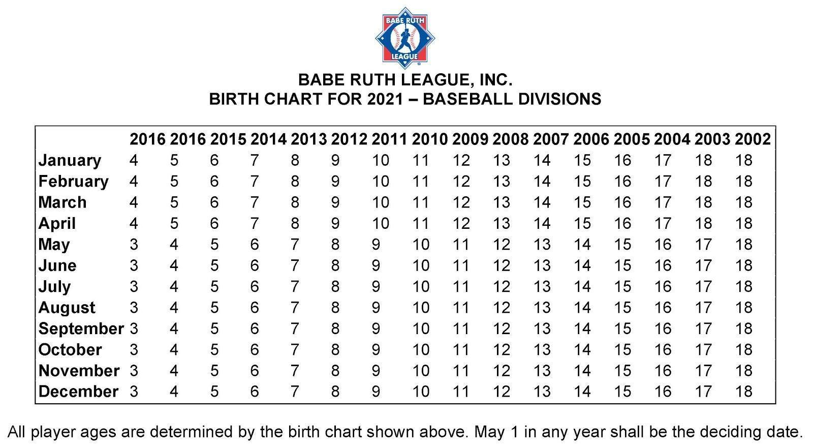 Charles County Youth League 20602004 > Site > Baseball Divisions > Baseball Age Chart