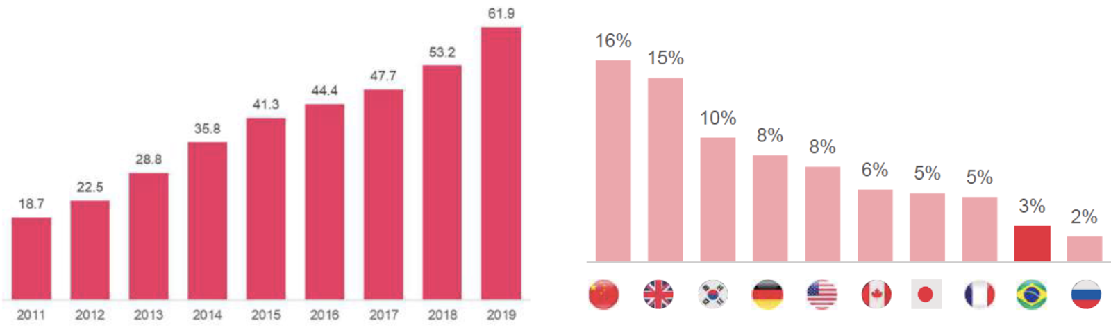Gráfico esquerda vendas totais e-commerce Brasil e direita proporção do e-commerce no faturamento do varejo.