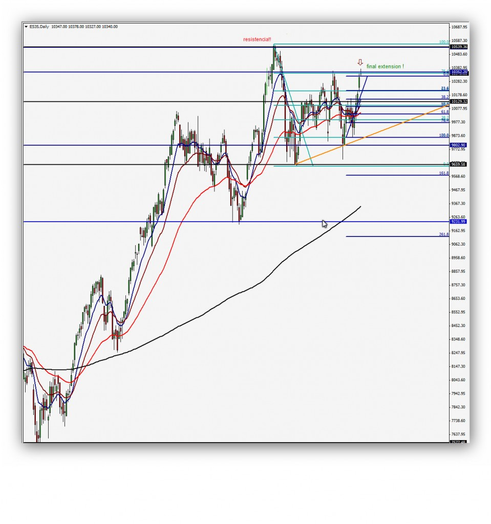 Compartirtrading Post Day Trading 2014-03-31 Ibex35 Diario