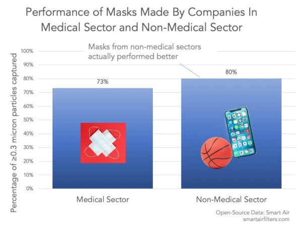 Chinese N95 masks fail quality regardless of manufacturing sector