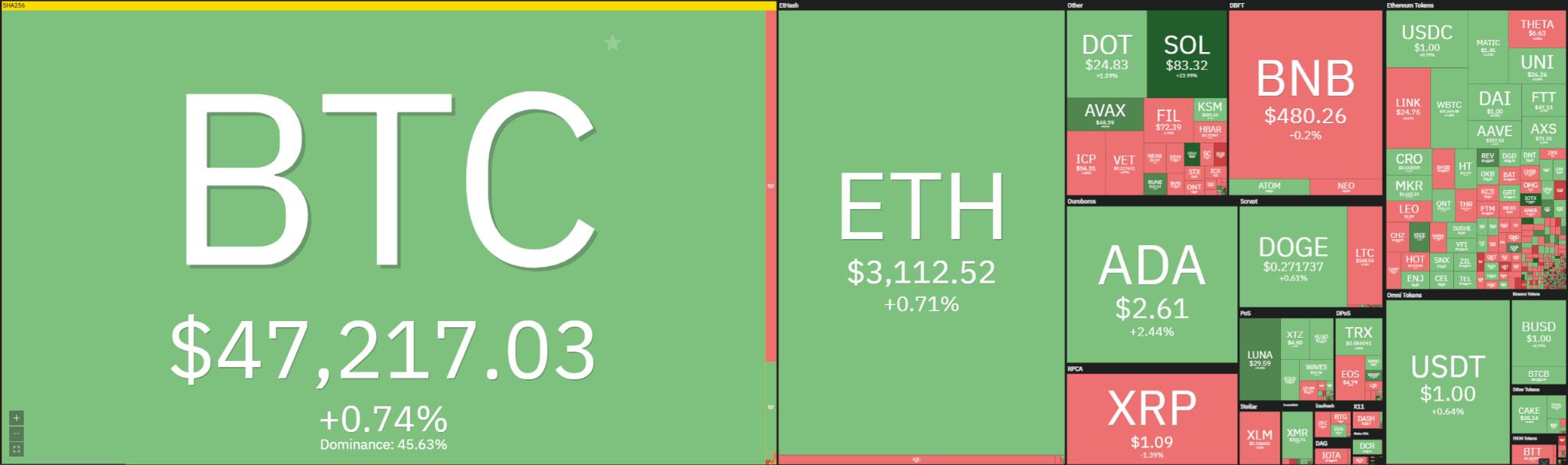 Litecoin Price Analysis: LTC retraces back to $165, set to slowly reverse today? 1