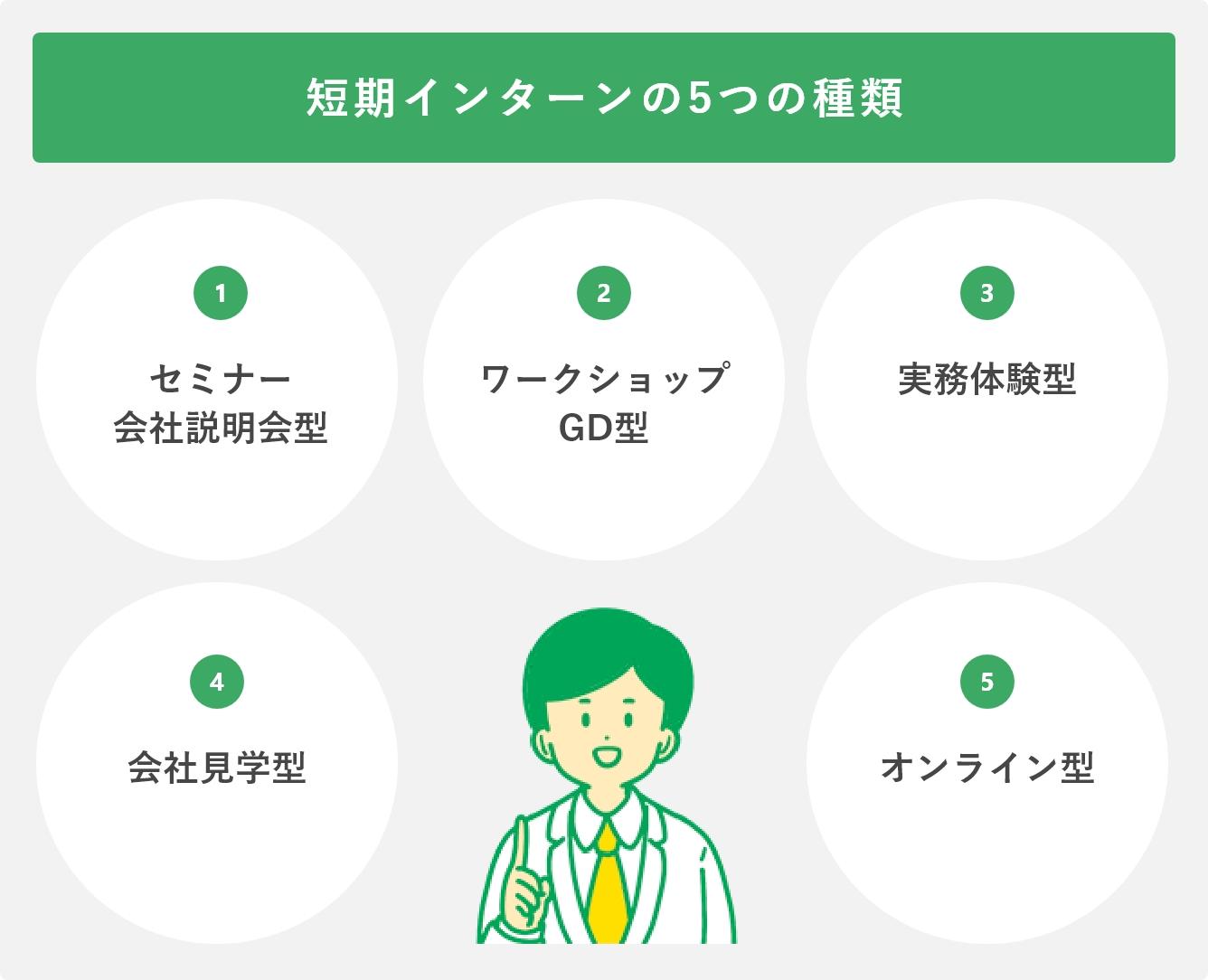 短期インターンの5つの種類