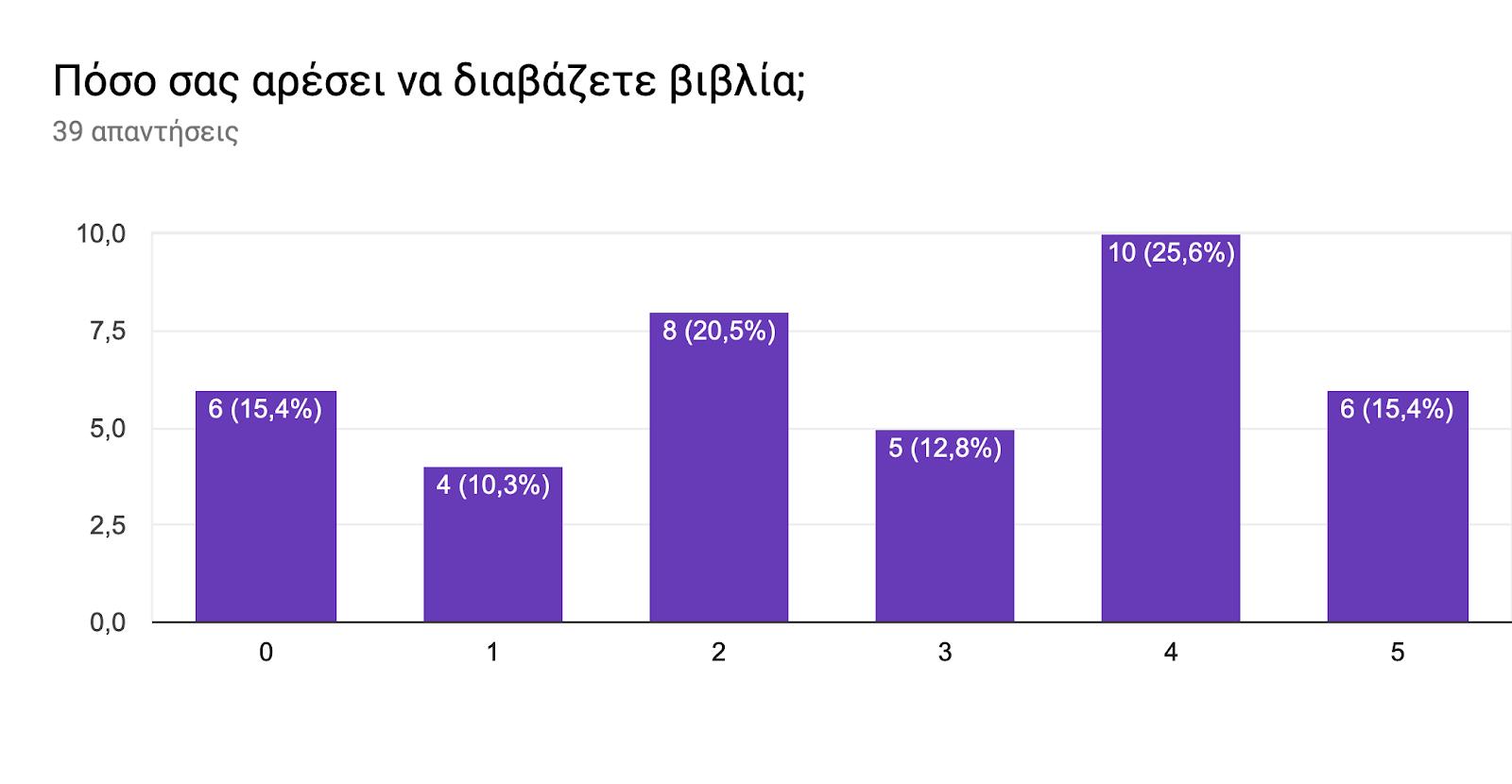 Γράφημα απάντησης φορμών. Τίτλος ερωτήματος: Πόσο σας αρέσει να διαβάζετε βιβλία;. Αριθμός απαντήσεων: 39 απαντήσεις.