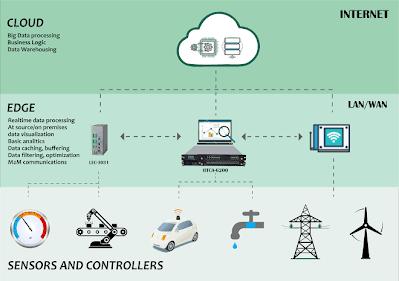 IoT Architecture - Edge Computing
