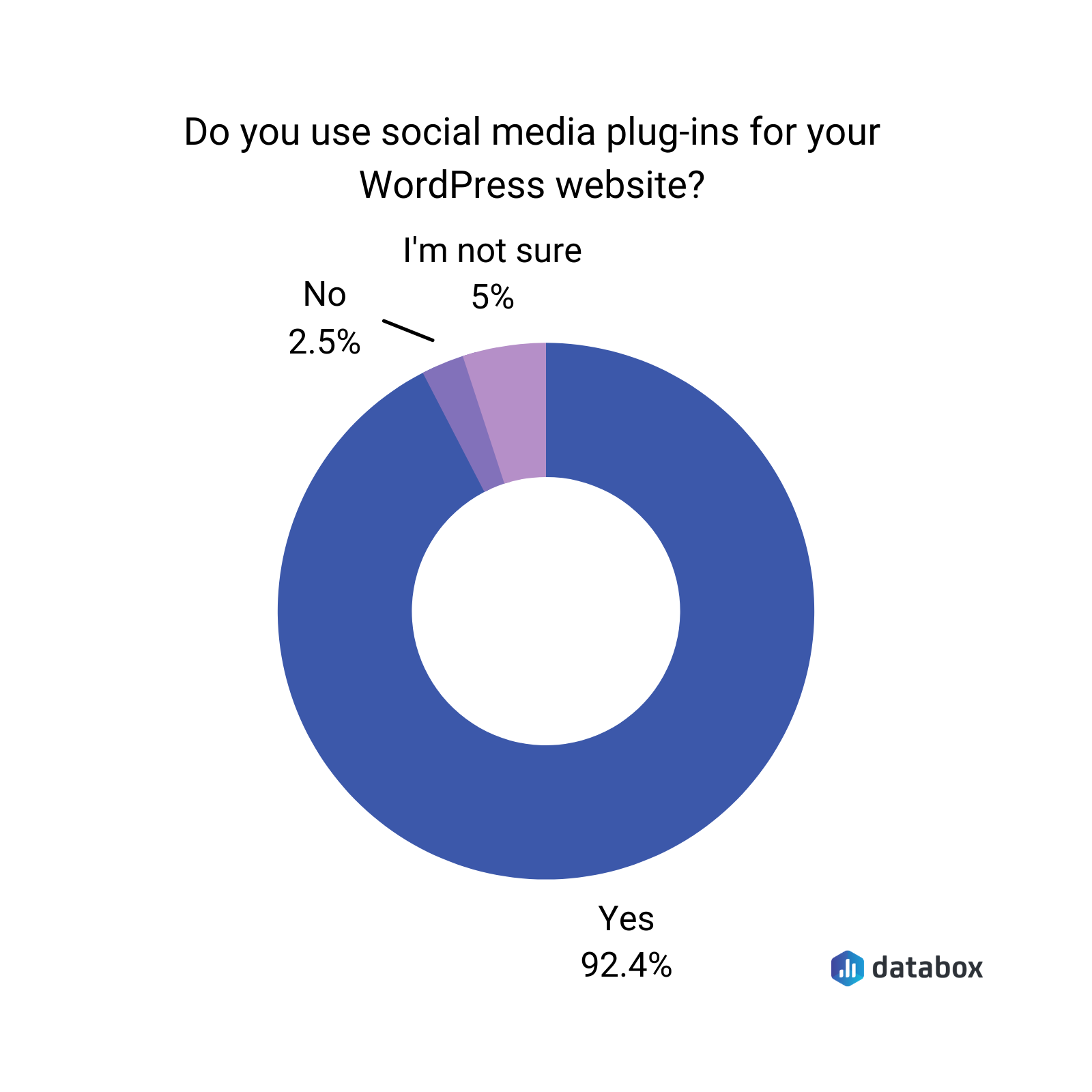 do you use social media plugins for your WordPress website