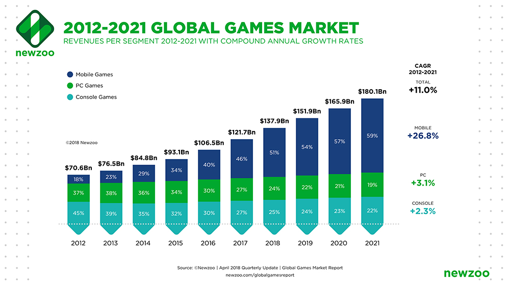 2012-2021 global games market