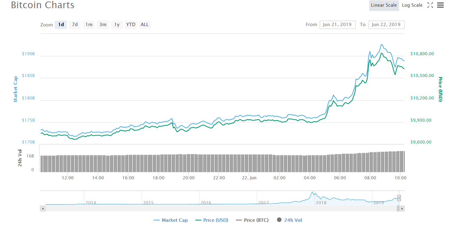 Bitcoin price surged up with 6%