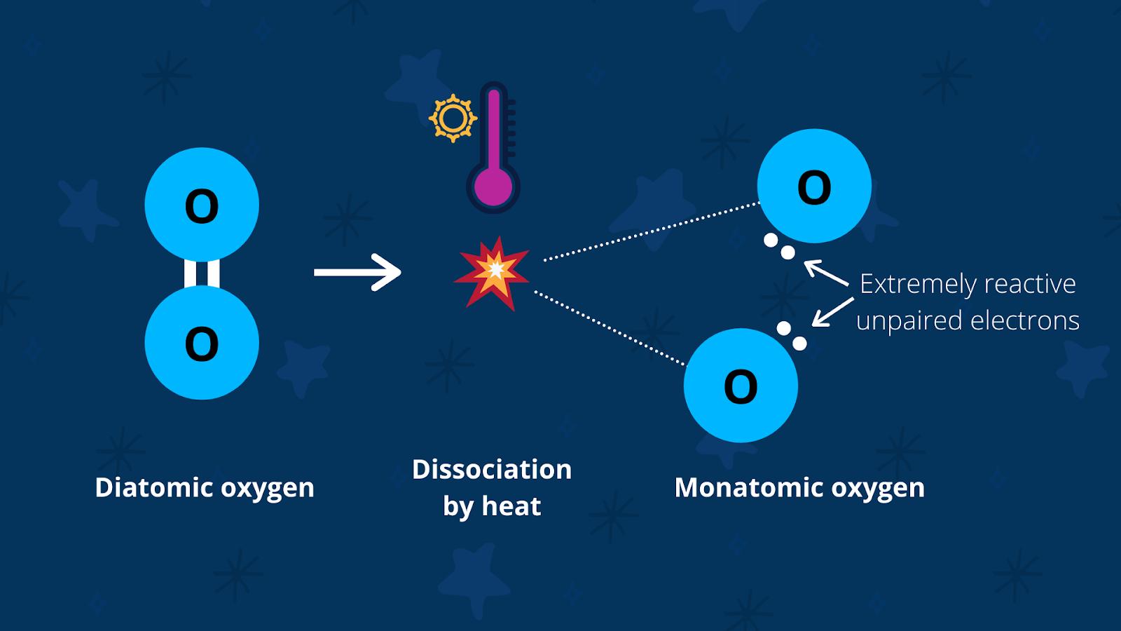 molecular dissociation