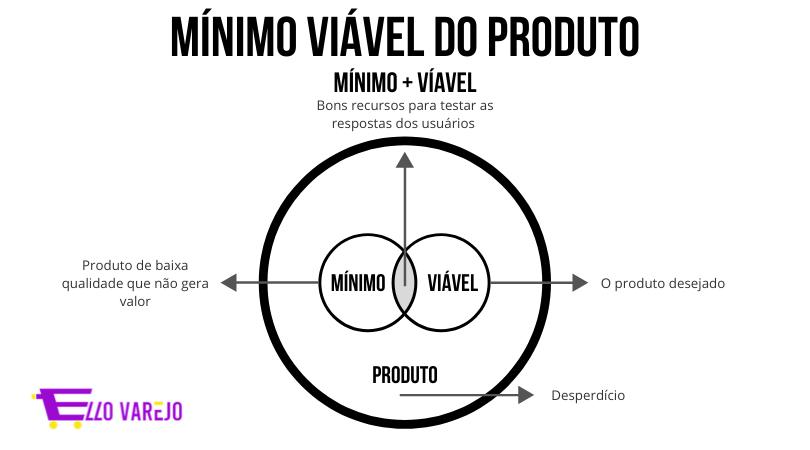 mvp-a-importancia-dessa-ferramenta-no-varejo-por-que-mínimo-viável-do-produto-?