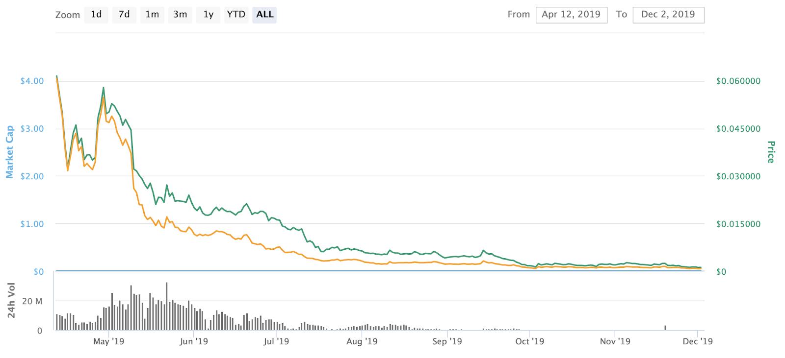 Blockcloud Price on CoinMarketCap