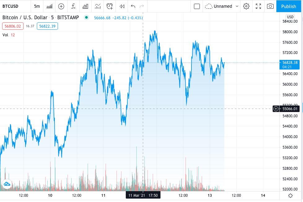 Bitcoin Price Prediction: Bitcoin price fighting key resistance at $57,000 1
