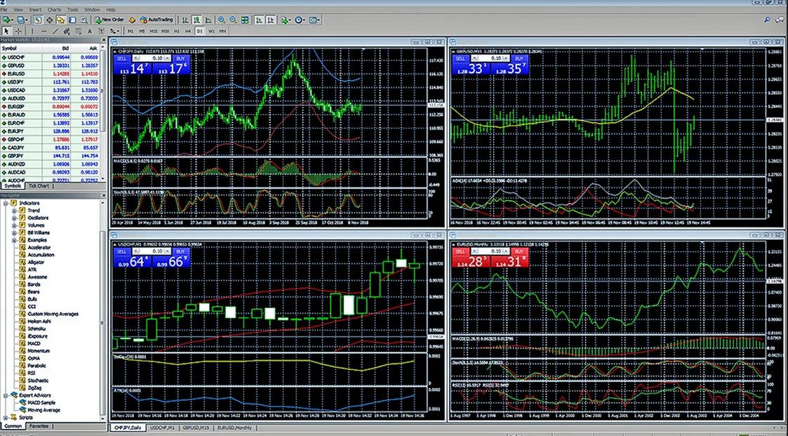 Metatrader Software von FXCM
