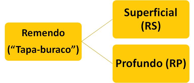 Fluxograma quando à divisão dos remendo. Superficial (RS) ou Profundo (RP)