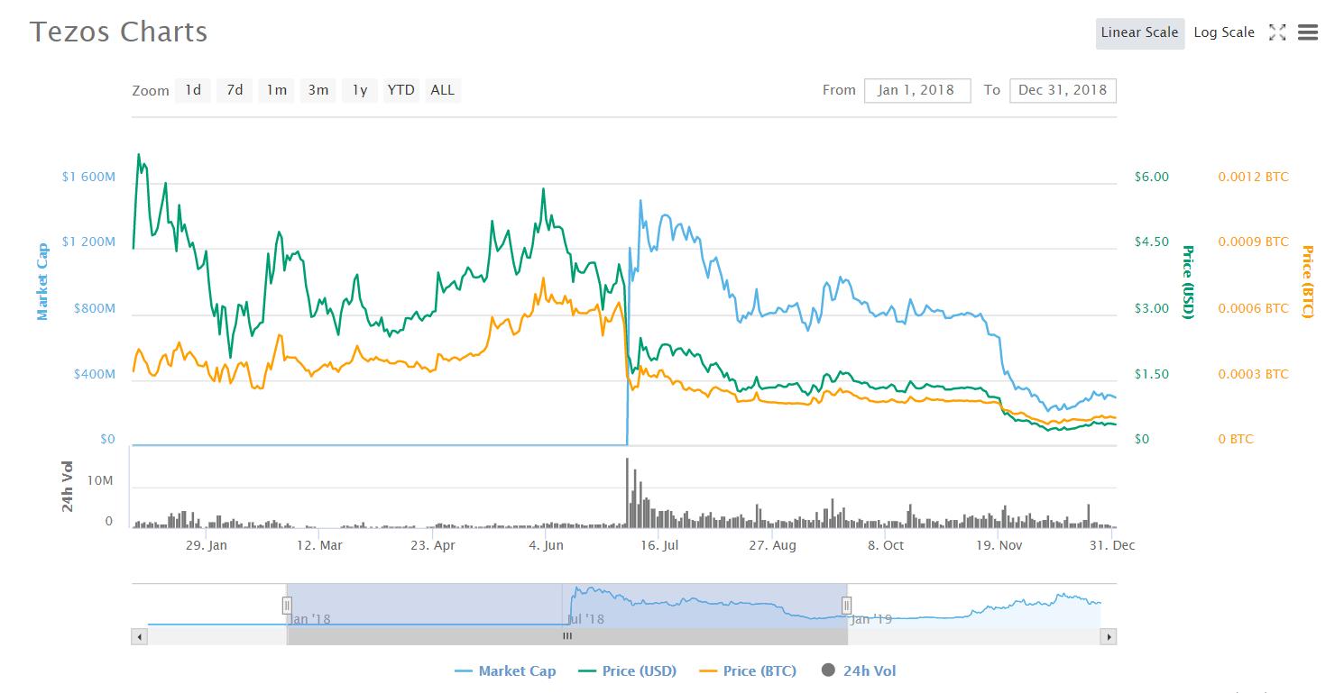 tezos price prediction