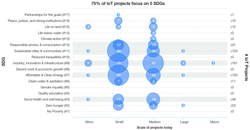 IoT and the SDGs - WEF