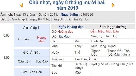 Dự đoán kết quả xsmb ngày 08/12/2019 theo phong thủy
