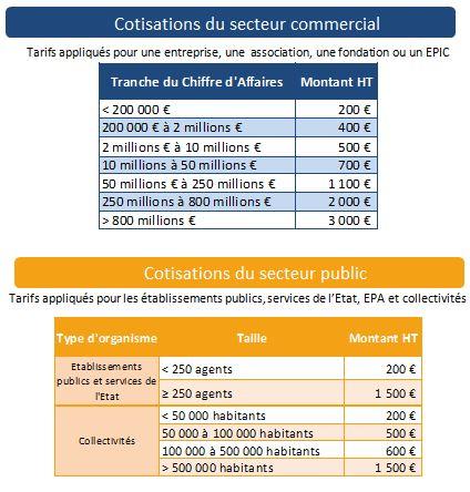Voir : http://www.associationbilancarbone.fr/fr/adherer