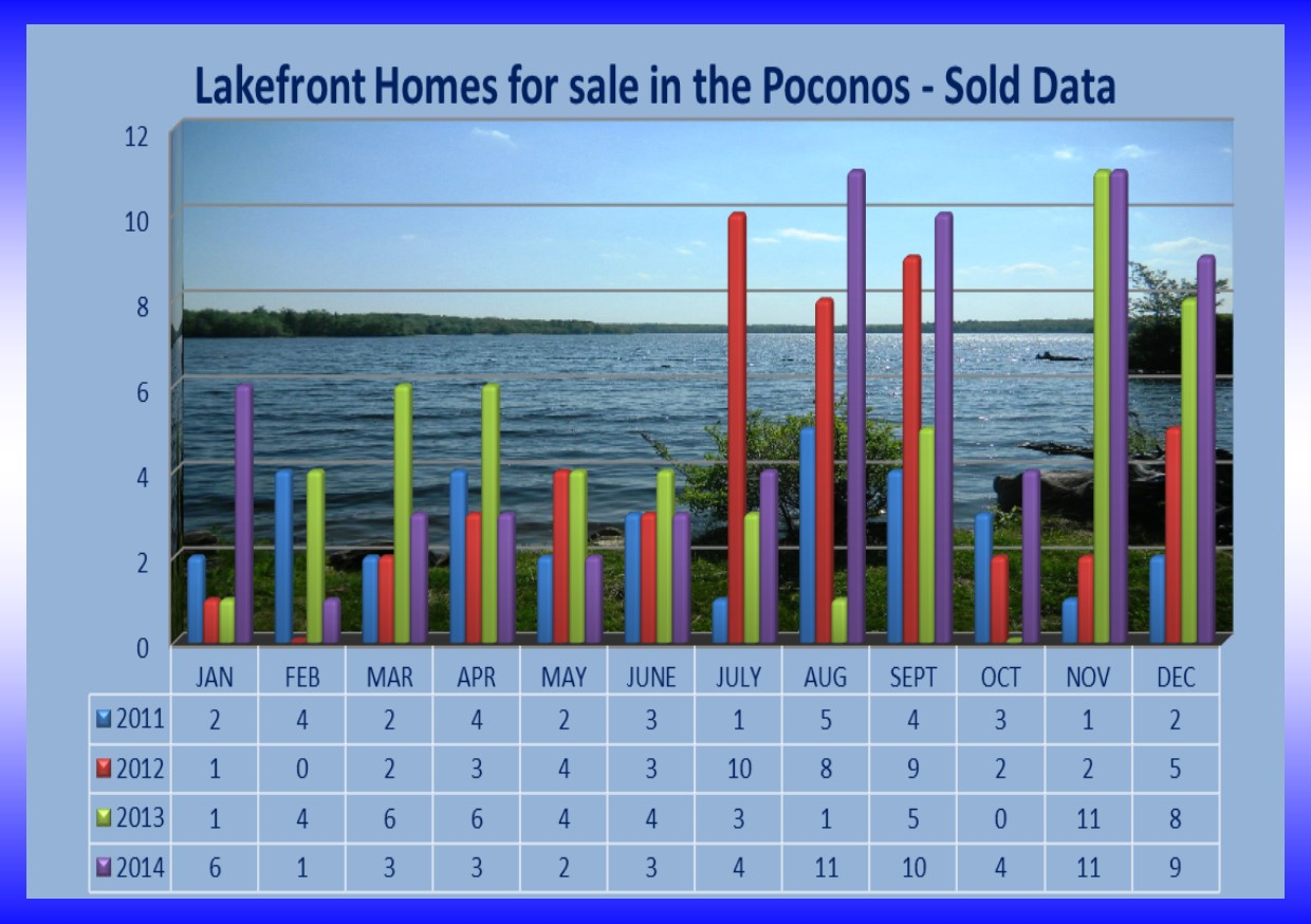 Lakefront Homes for sale in the Poconos - Sold Data.jpg