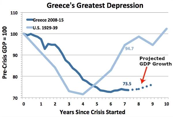 Сохранение членства в зоне евро означает продолжение страданий, которые рискуют превратиться в вечную великую депрессию
