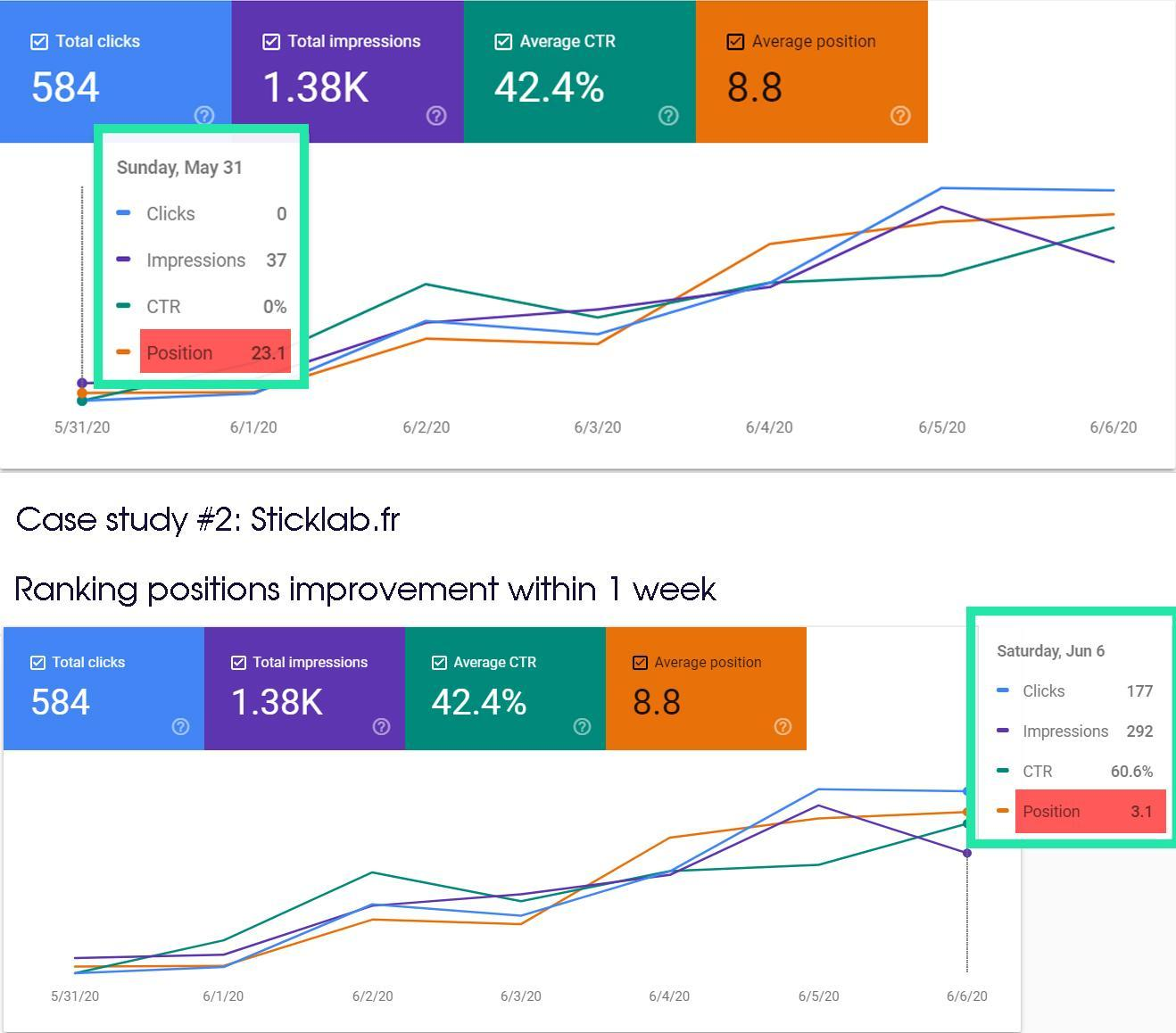 Sticklab case study: increase CTR and SEO rankings in only 1 week by using the SERP traffic bot of SearchSEO