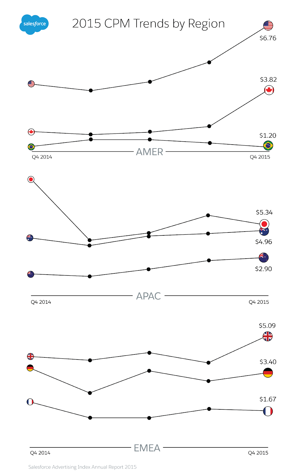 CPM-Trends-Regionally-ALL-SM.png