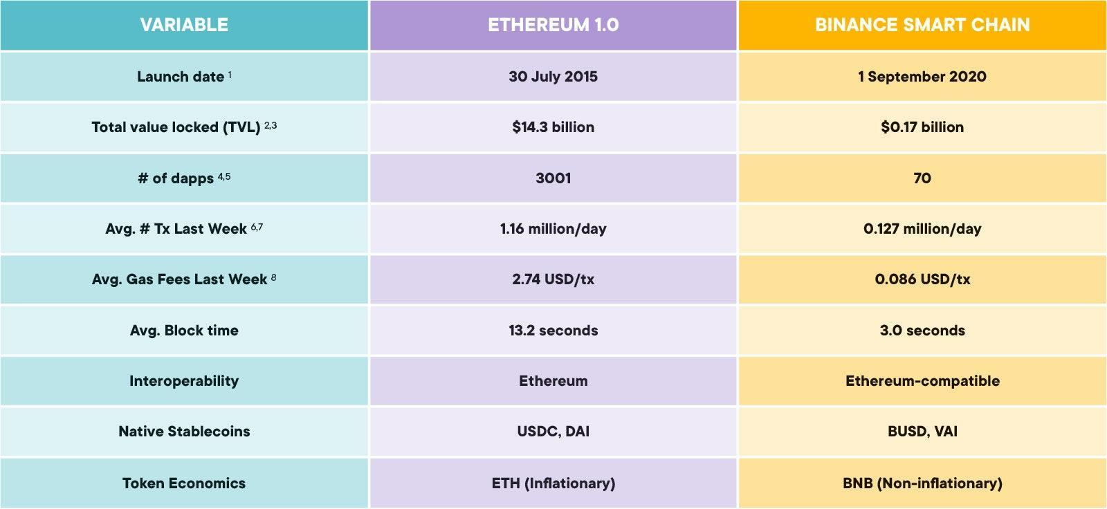 Ethereum 1.0 ve Binance Smart Chain karşılaştırması