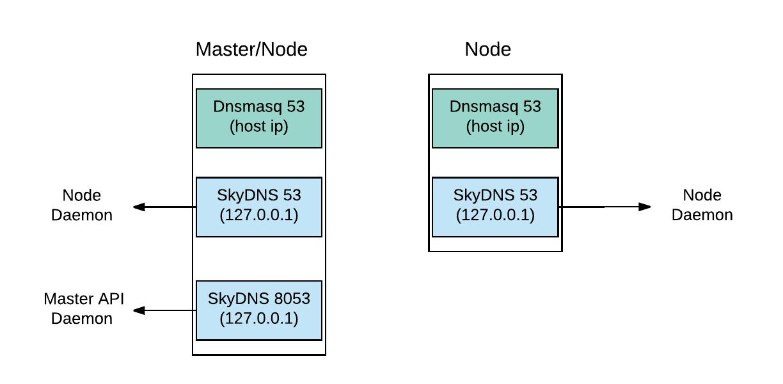 Red Hat OpenShift Container Platform DNS deep dive: DNS