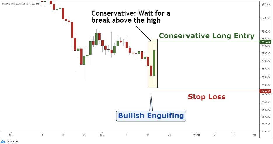How to trade bullish engulfing pattern in crypto