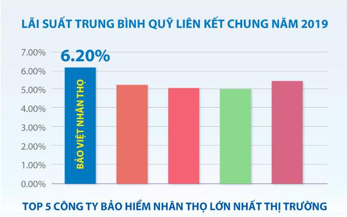 Bảo Việt Nhân thọ dẫn đầu trong số những công ty bảo hiểm nhân thọ có lãi suất cao nhất