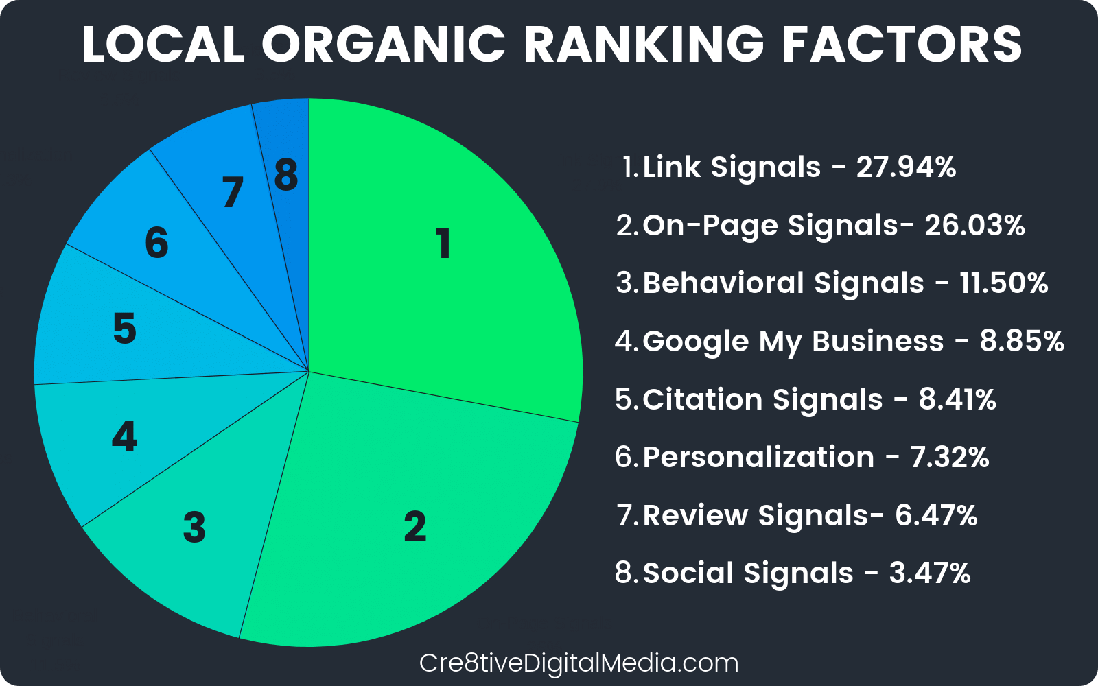 Google's Localized Organic Ranking Factors