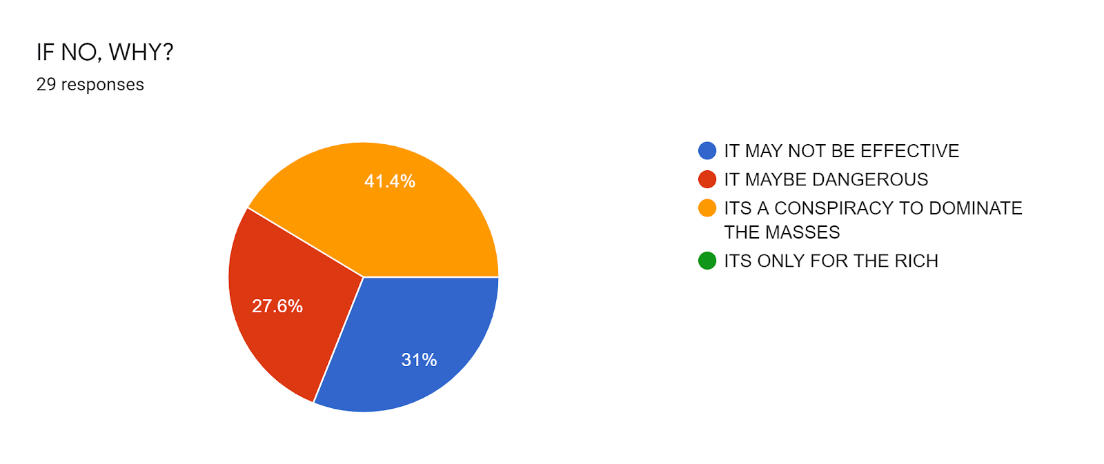 Forms response chart. Question title: IF NO, WHY?. Number of responses: 29 responses.