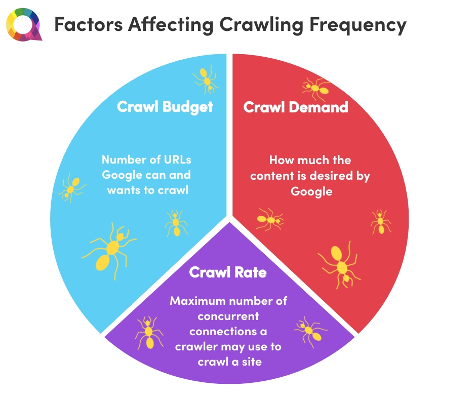 Factors Affecting Crawling Frequency