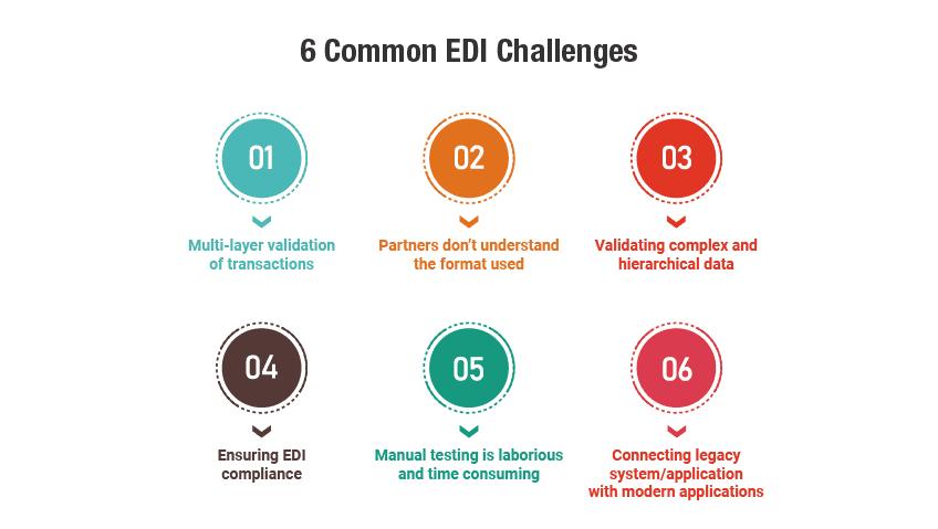 EDI Testing Challenges