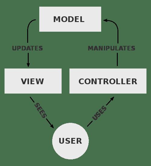 Процесс контроллера представления модели - PHP-фреймворки