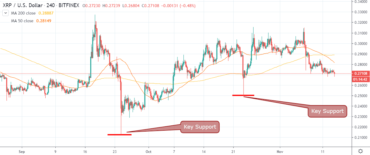 XRP / US dollar by TradingView