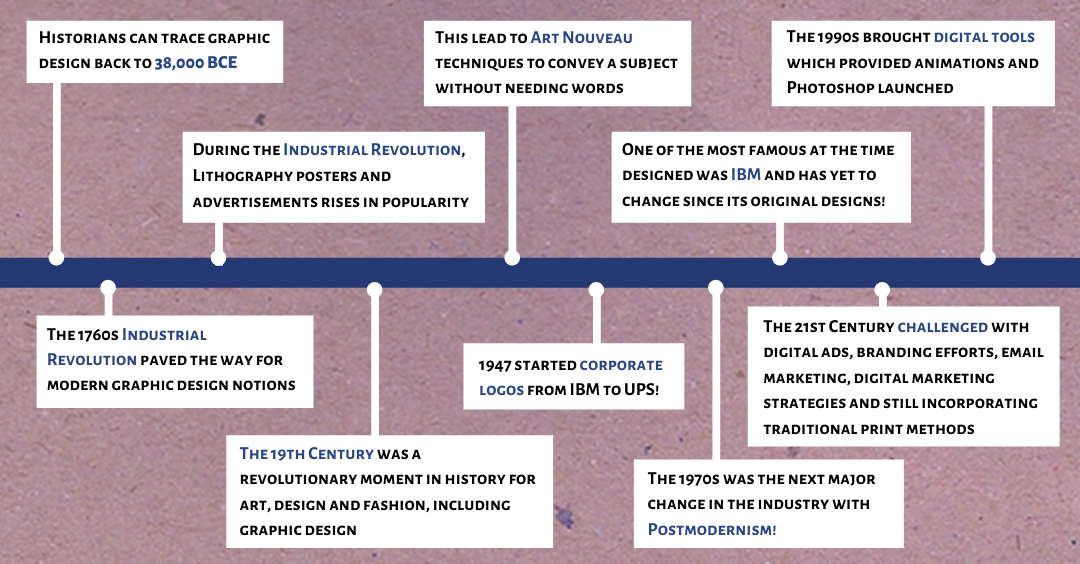 The-history-of-graphic-design-an-infographic-explaining-of-how-this-industry-has-changed
