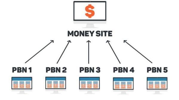 Mô hình hệ thống vệ tinh PBN