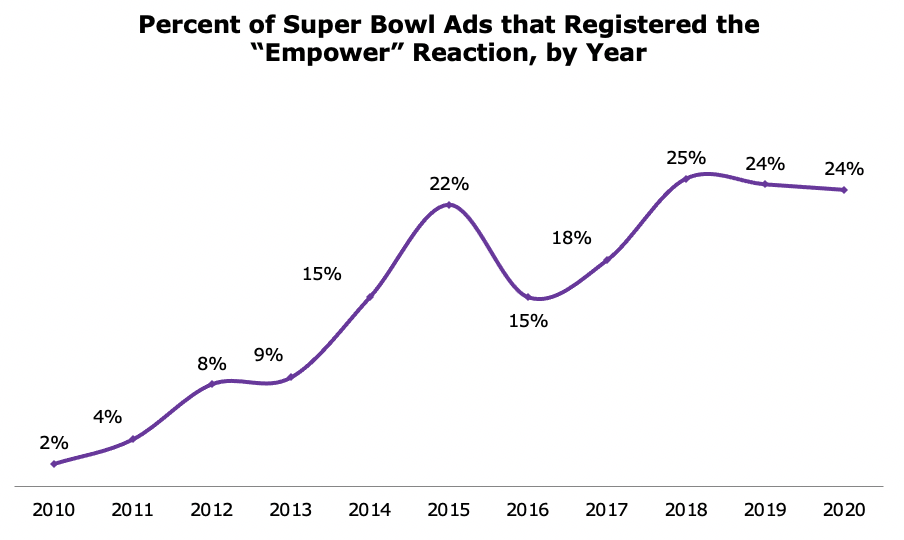 """Percent of Super Bowl Ads that registered the """"Empower"""" reaction"""
