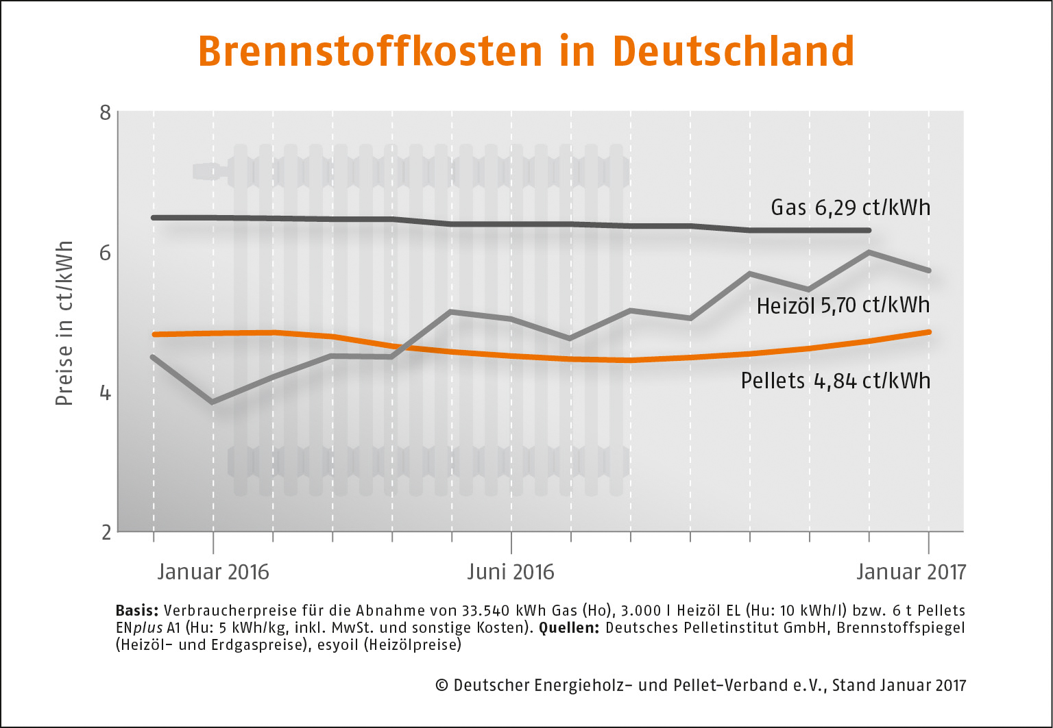 DEPI_Brennstoffkosten-Deutschland_Januar_2017 (2).jpg