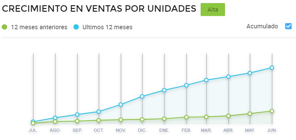 Gráfico comparativo de ventas mensuales de piedras preciosas en Argentina