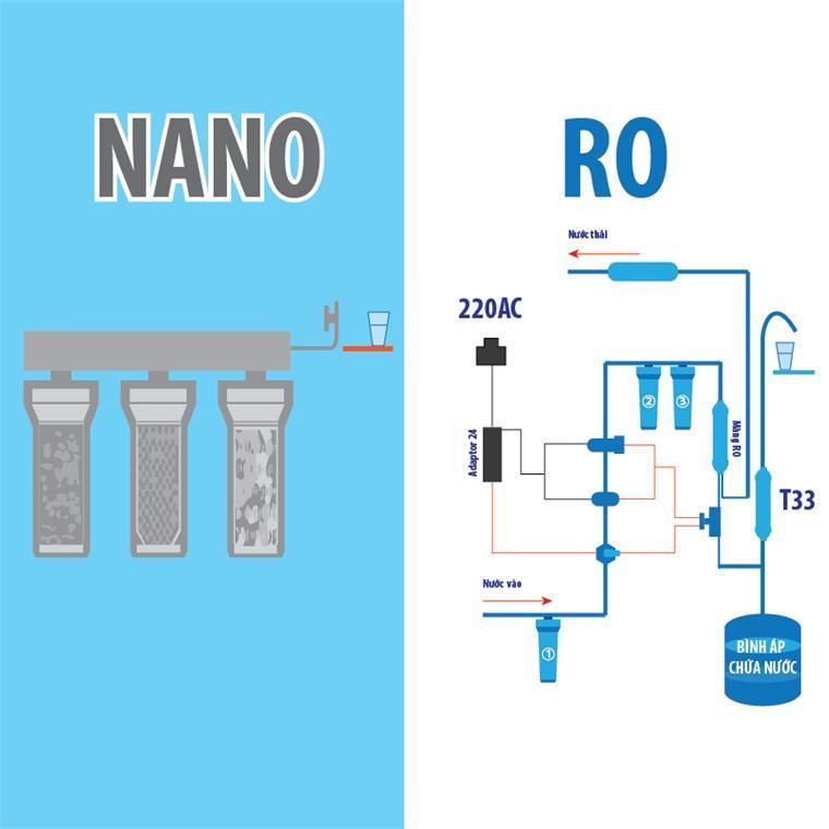 So sánh công nghệ máy lọc nước RO và Nano