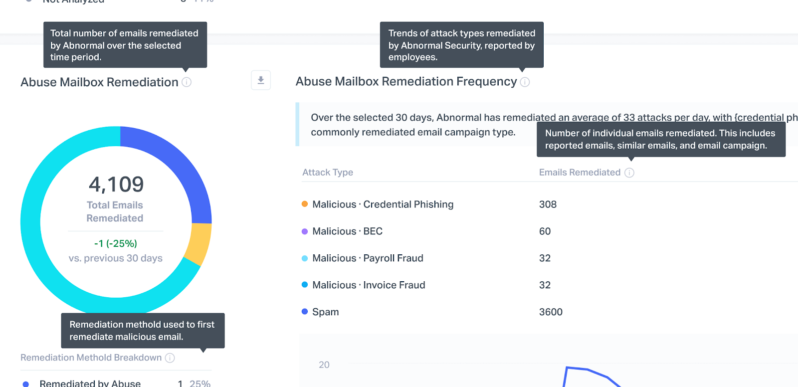 Abuses Mailbox Reporting uses abundance amount of tooltips to provide the narrative of the report and help navigate user to the data they look for.