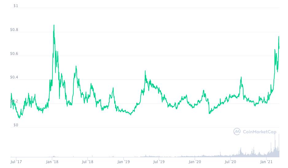 График стоимости ВАТ с момента запуска