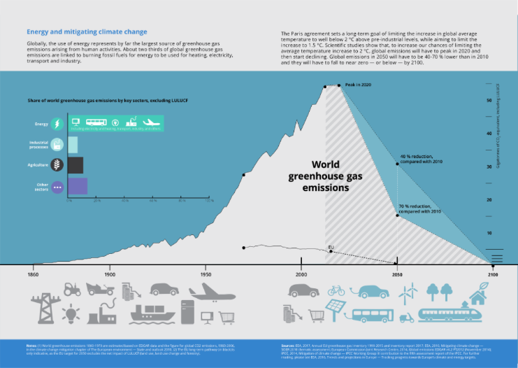 energy and mitigating climate change