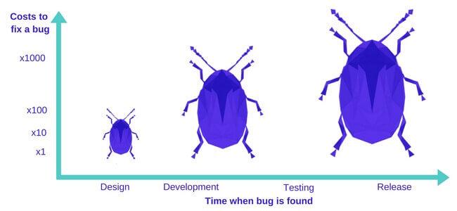 รูปค่าใช้จ่ายของการแก้ Bug