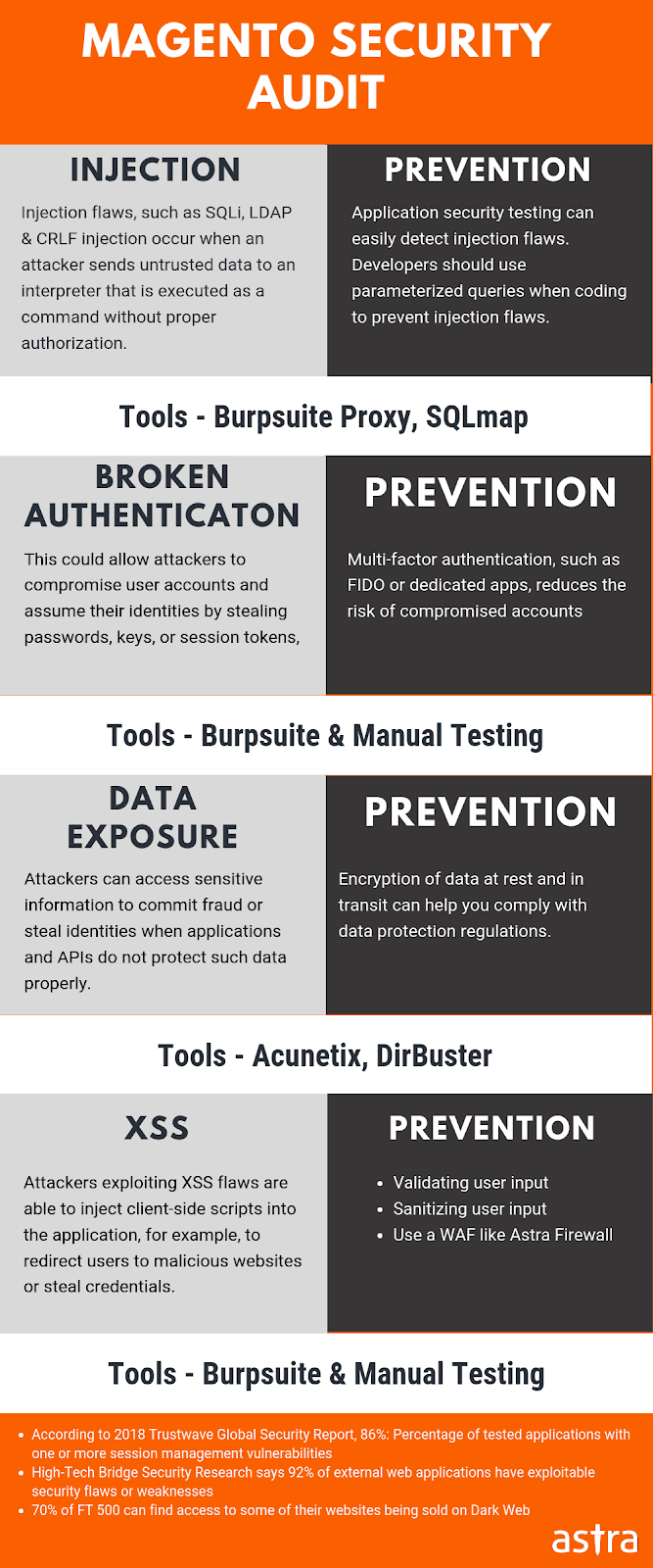 Magento Security Audit